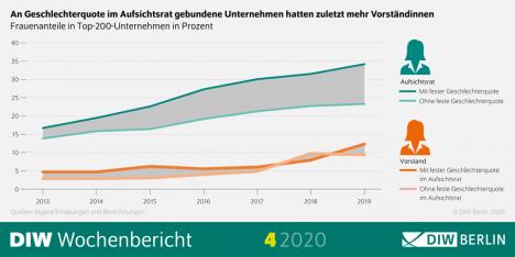 Anzeichen dafür, dass Geschlechterquote für Aufsichtsräte auch Frauenanteil in Vorständen erhöht (Quelle: DIW Berlin)